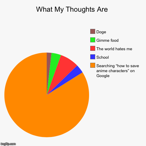 "What My Thoughts Are | Searching ""how to save anime characters"" on Google, School, The world hates me, Gimme food, Doge 