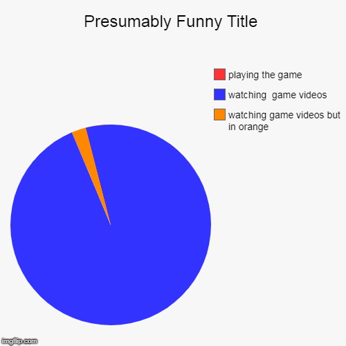 watching game videos but in orange, watching  game videos, playing the game | image tagged in funny,pie charts | made w/ Imgflip pie chart maker