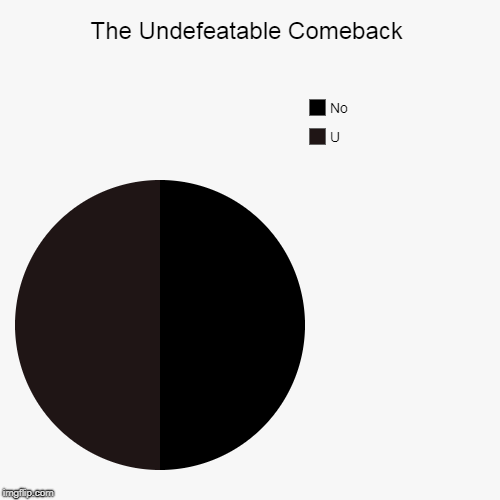 There's No Coming Back from This Comeback. (ง︡'-'︠)ง (ɔ◔‿◔)ɔ  | The Undefeatable Comeback | U, No | image tagged in funny,pie charts,insults,memes,comeback,john wayne comeback | made w/ Imgflip chart maker