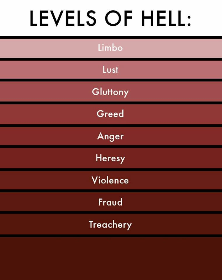 Levels of hell Meme Template