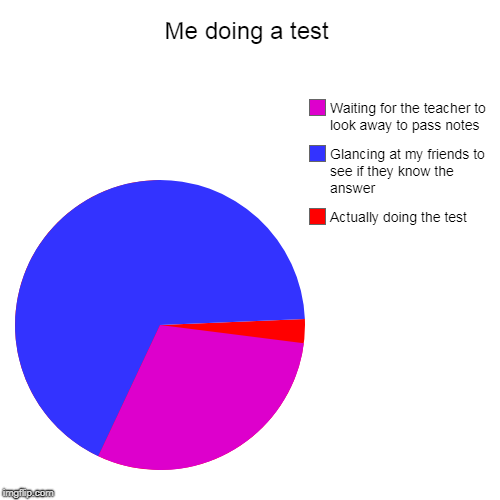 Me doing a test | Actually doing the test, Glancing at my friends to see if they know the answer, Waiting for the teacher to look away to pa | image tagged in funny,pie charts | made w/ Imgflip chart maker
