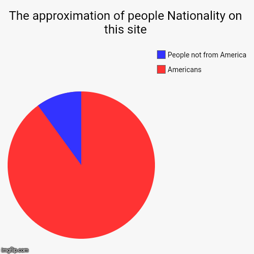 The approximation of people Nationality on this site | Americans, People not from America | image tagged in funny,pie charts | made w/ Imgflip pie chart maker