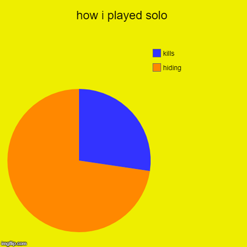 how i played solo | hiding, kills | image tagged in funny,pie charts | made w/ Imgflip pie chart maker
