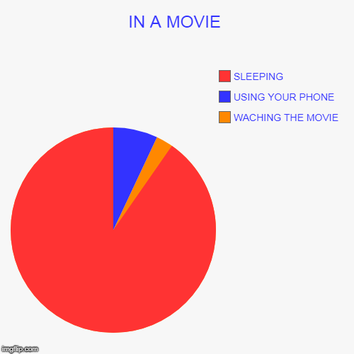 IN A MOVIE | WACHING THE MOVIE, USING YOUR PHONE, SLEEPING | image tagged in funny,pie charts | made w/ Imgflip pie chart maker