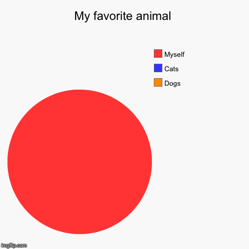 My fav animals | My favorite animal | Dogs, Cats, Myself | image tagged in funny,pie charts | made w/ Imgflip pie chart maker