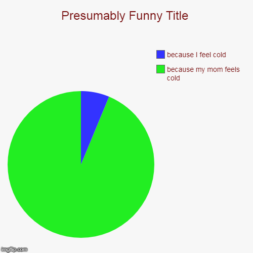 because my mom feels cold, because I feel cold | image tagged in funny,pie charts | made w/ Imgflip pie chart maker