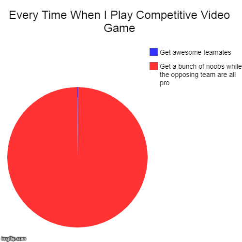 Every Time When I Play Competitive Video Game | Get a bunch of noobs while the opposing team are all pro, Get awesome teamates | image tagged in funny,pie charts | made w/ Imgflip pie chart maker