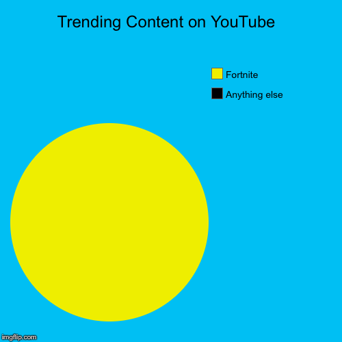 Well, it seems this way... | Trending Content on YouTube  | Anything else, Fortnite | image tagged in pie charts,fortnite | made w/ Imgflip pie chart maker