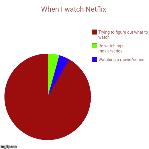 When I watch Netflix | Watching a movie/series , Re-watching a movie/series, Trying to figure out what to watch | image tagged in funny,pie charts | made w/ Imgflip pie chart maker