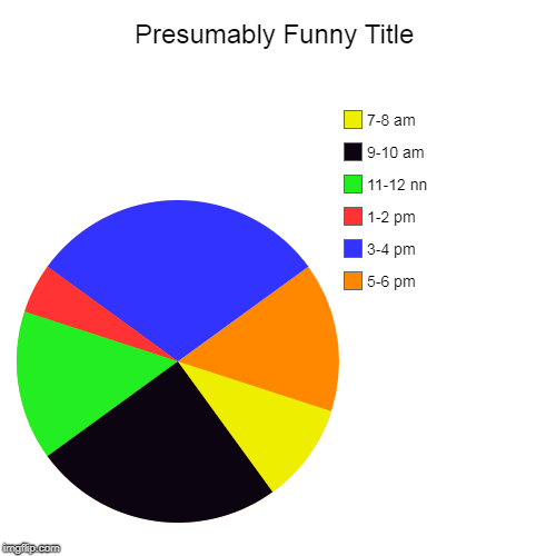 5-6 pm, 3-4 pm, 1-2 pm, 11-12 nn, 9-10 am, 7-8 am | image tagged in funny,pie charts | made w/ Imgflip chart maker