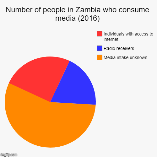 Number of people in Zambia who consume media (2016) | Media intake unknown, Radio receivers, Individuals with access to internet | image tagged in funny,pie charts | made w/ Imgflip pie chart maker