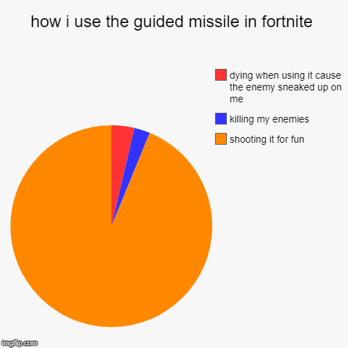 how i use the guided missile in fortnite | shooting it for fun, killing my enemies, dying when using it cause the enemy sneaked up on me | image tagged in funny,pie charts | made w/ Imgflip pie chart maker