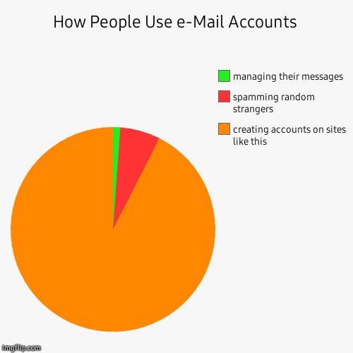 How People Use e-Mail Accounts | creating accounts on sites like this, spamming random strangers, managing their messages | image tagged in funny,pie charts,submissions | made w/ Imgflip pie chart maker