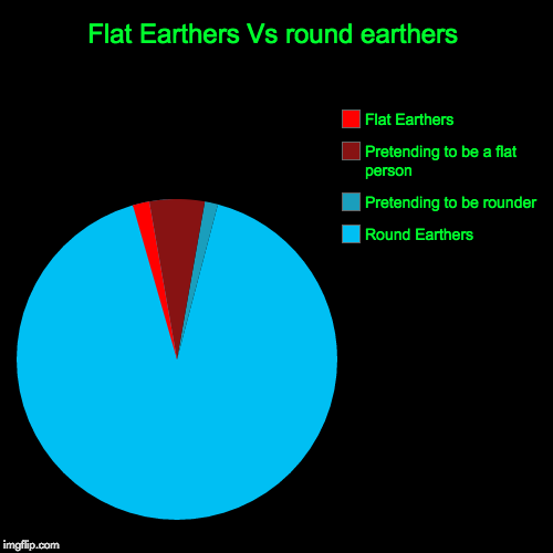 Flat Earthers Vs round earthers | Round Earthers, Pretending to be rounder, Pretending to be a flat person, Flat Earthers | image tagged in funny,pie charts | made w/ Imgflip pie chart maker