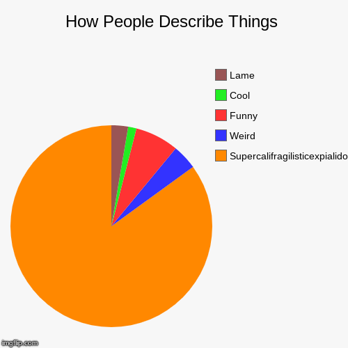 How People Describe Things | Supercalifragilisticexpialidocious, Weird, Funny, Cool, Lame | image tagged in funny,pie charts,supercalifragilisticexpialidocious,mary poppins | made w/ Imgflip chart maker