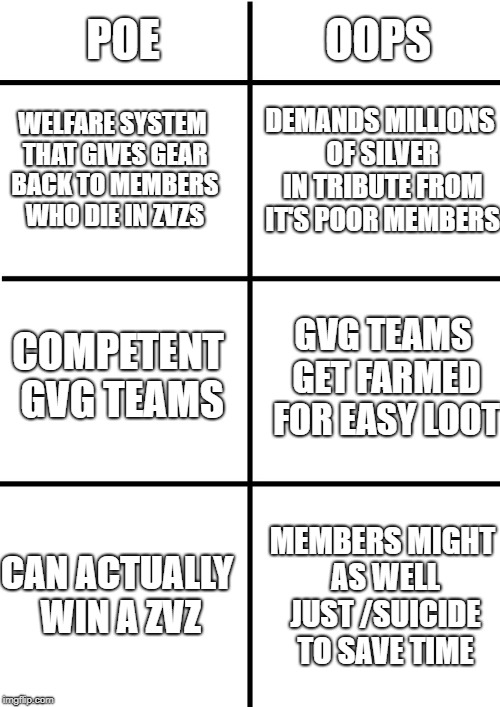 Difference between POE and OOPS | POE WELFARE SYSTEM THAT GIVES GEAR BACK TO MEMBERS WHO DIE IN ZVZS OOPS DEMANDS MILLIONS OF SILVER IN TRIBUTE FROM IT'S POOR MEMBERS COMPETE | image tagged in comparison chart | made w/ Imgflip meme maker