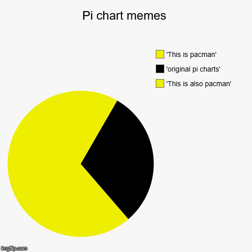 Just hear it for our pi charts | Pi chart memes | 'This is also pacman', 'original pi charts', 'This is pacman' | image tagged in funny,pie charts,memes,pacman | made w/ Imgflip pie chart maker