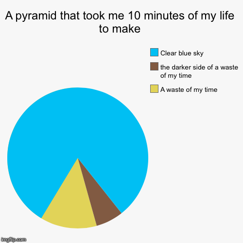 Why did I make this | A pyramid that took me 10 minutes of my life to make | A waste of my time, the darker side of a waste of my time, Clear blue sky | image tagged in funny,pie charts,kill me,pyramids,send help,why | made w/ Imgflip chart maker