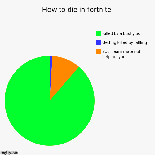 How to die in fortnite | Your team mate not helping  you, Getting killed by fallling, Killed by a bushy boi | image tagged in funny,pie charts | made w/ Imgflip pie chart maker