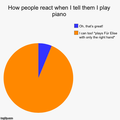 How people react when I tell them I play piano | I can too! *plays Für Elise with only the right hand*, Oh, that's great! | image tagged in funny,pie charts,piano | made w/ Imgflip pie chart maker