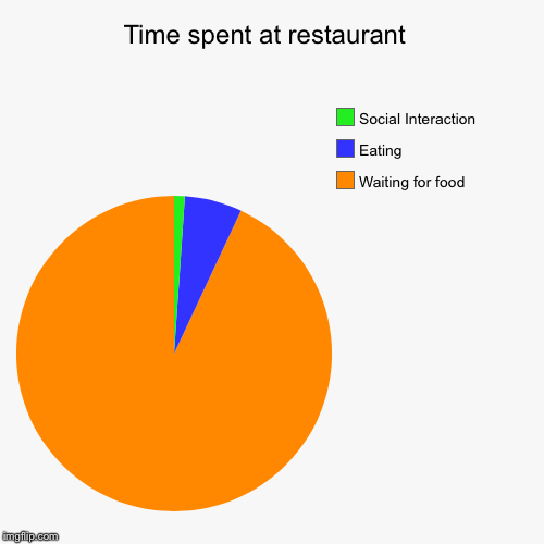 Accurate Time at restaurant. | Time spent at restaurant  | Waiting for food, Eating, Social Interaction | image tagged in funny,pie charts | made w/ Imgflip pie chart maker