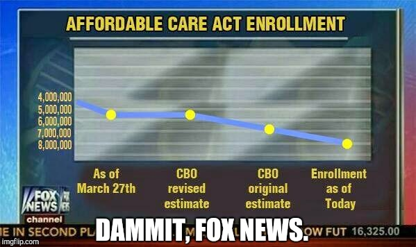 Take a close look at the numbers... | DAMMIT, FOX NEWS. | image tagged in fox news,deception,meme,obamacare | made w/ Imgflip meme maker
