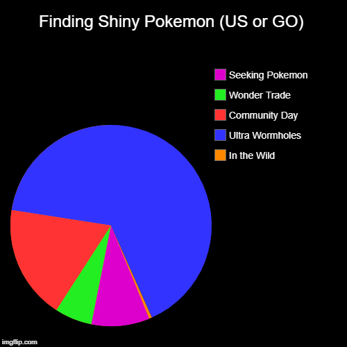 Me hunting down Shinies be like: | Finding Shiny Pokemon (US or GO) | In the Wild, Ultra Wormholes, Community Day, Wonder Trade, Seeking Pokemon | image tagged in funny,pie charts,pokemon,pokemon go | made w/ Imgflip pie chart maker