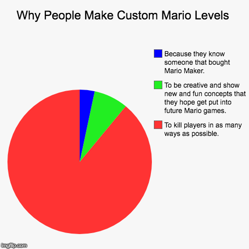 Custom Mario Levels In a Nutshell | Why People Make Custom Mario Levels | To kill players in as many ways as possible., To be creative and show new and fun concepts that they h | image tagged in funny,pie charts,super mario,super mario maker,mario | made w/ Imgflip chart maker