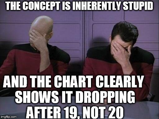 Double Facepalm | THE CONCEPT IS INHERENTLY STUPID AND THE CHART CLEARLY SHOWS IT DROPPING AFTER 19, NOT 20 | image tagged in double facepalm | made w/ Imgflip meme maker