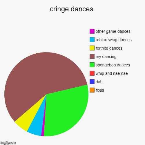 Fortnite Dances Are Cringe Cringe Dances Imgflip