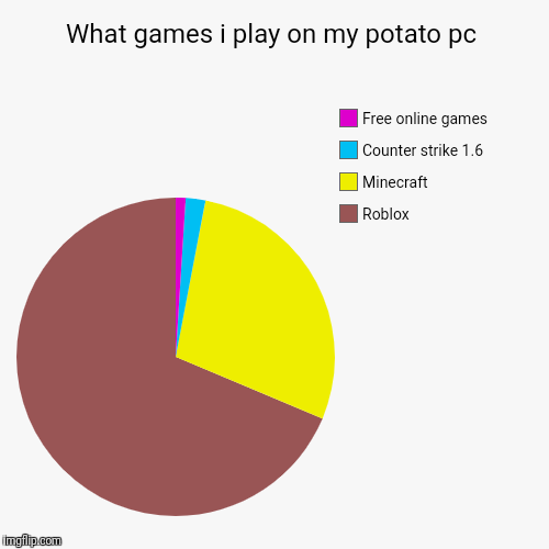 My games on my potato pc | What games i play on my potato pc | Roblox, Minecraft, Counter strike 1.6, Free online games | image tagged in pie charts,potato pc,counter strike 16,roblox,minecraft,free online games | made w/ Imgflip chart maker