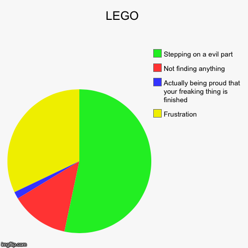 LEGO | Frustration, Actually being proud that your freaking thing is finished, Not finding anything, Stepping on a evil part | image tagged in funny,pie charts | made w/ Imgflip pie chart maker