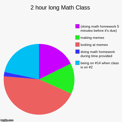 2 hour long Math Class | 2 hour long Math Class | being on #14 when class is on #2, doing math homework during time provided, looking at memes, making memes, (doing  | image tagged in funny,pie charts,math,class,school,struggle | made w/ Imgflip chart maker