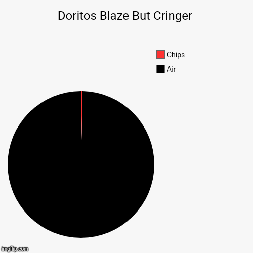 Doritos Blaze But Cringer | Air, Chips | image tagged in funny,pie charts | made w/ Imgflip pie chart maker