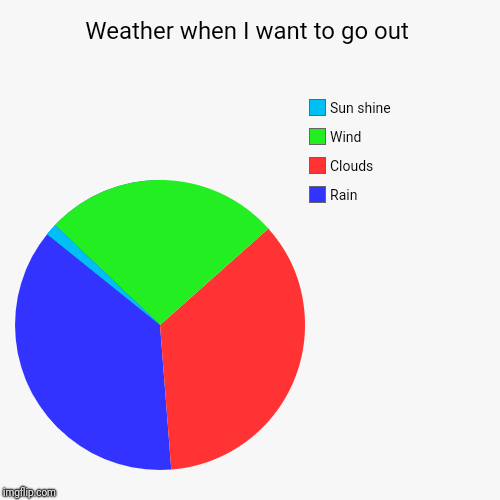 Weather when I want to go out | Rain, Clouds, Wind, Sun shine | image tagged in funny,pie charts | made w/ Imgflip pie chart maker