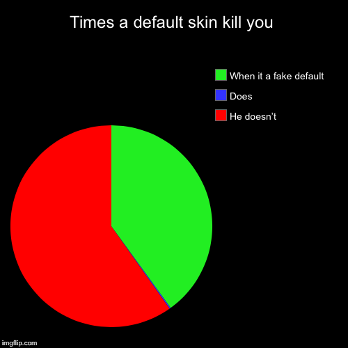 Fornite | Times a default skin kill you | He doesn't , Does, When it a fake default | image tagged in funny,pie charts,fortnite meme,noob | made w/ Imgflip chart maker