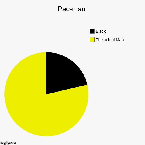 Pac-man | The actual Man, Black | image tagged in funny,pie charts | made w/ Imgflip chart maker