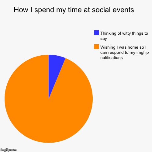 How I spend my time at social events  | Wishing I was home so I can respond to my imgflip notifications , Thinking of witty things to say | image tagged in funny,pie charts | made w/ Imgflip pie chart maker