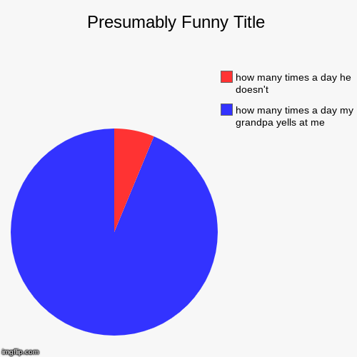 how many times a day my grandpa yells at me, how many times a day he doesn't | image tagged in funny,pie charts | made w/ Imgflip pie chart maker