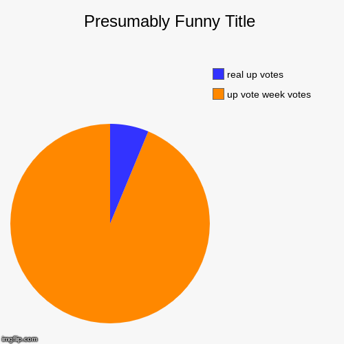 up vote week votes, real up votes | image tagged in funny,pie charts | made w/ Imgflip pie chart maker