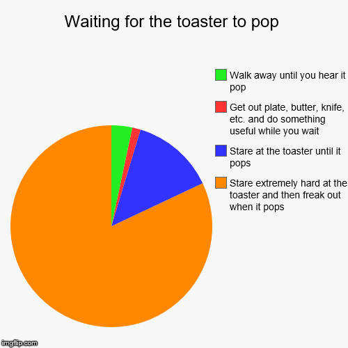 Waiting... and waiting... and waiting... | Waiting for the toaster to pop | Stare extremely hard at the toaster and then freak out when it pops, Stare at the toaster until it pops, Ge | image tagged in funny,pie charts,toast,toaster,waiting for the toaster | made w/ Imgflip chart maker