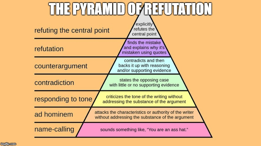 THE PYRAMID OF REFUTATION | made w/ Imgflip meme maker