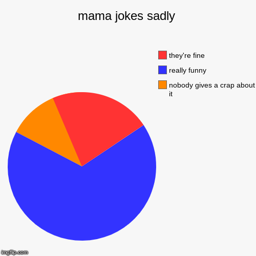 mama jokes sadly | nobody gives a crap about it, really funny, they're fine | image tagged in funny,pie charts | made w/ Imgflip chart maker