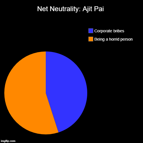 Australia=New meme capital? | Net Neutrality: Ajit Pai | Being a horrid person, Corporate bribes | image tagged in funny,pie charts,ajit pai,net neutrality,article 13 | made w/ Imgflip chart maker