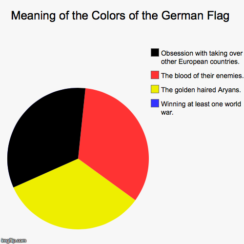 In case you didn't know, the color blue on the German flag means that Germany has gloriously won at least one world war! | Meaning of the Colors of the German Flag | Winning at least one world war., The golden haired Aryans., The blood of their enemies., Obsessio | image tagged in funny,pie charts,memes,gifs,germany,wars | made w/ Imgflip pie chart maker