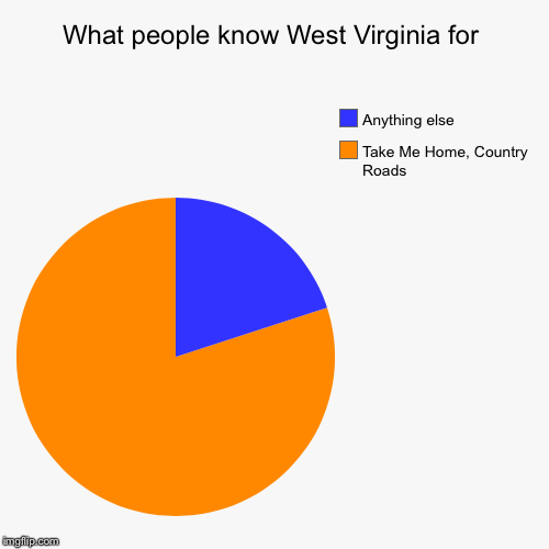 WEST VIRGINIAAAA, MOUNTAIN MOMMAAA | What people know West Virginia for | Take Me Home, Country Roads, Anything else | image tagged in funny,pie charts,john denver,west virginia | made w/ Imgflip pie chart maker