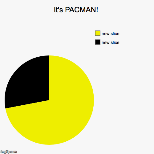 Pacman Pie Chart | It's PACMAN! | | image tagged in funny,pie charts | made w/ Imgflip pie chart maker