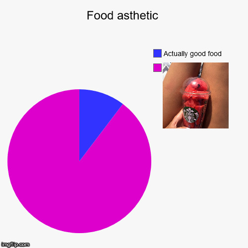 Tumblr | image tagged in pie chart,food,starbucks,watermelon,asthetic | made w/ Imgflip meme maker