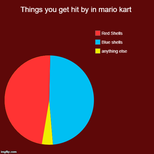 Things you get hit by in mario kart | anything else, Blue shells, Red Shells | image tagged in funny,pie charts | made w/ Imgflip pie chart maker