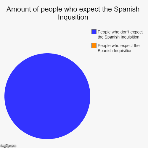 True | Amount of people who expect the Spanish Inqusition | People who expect the Spanish Inquisition, People who don't expect the Spanish Inquisit | image tagged in funny,pie charts,monty python,nobody expects the spanish inquisition monty python | made w/ Imgflip pie chart maker